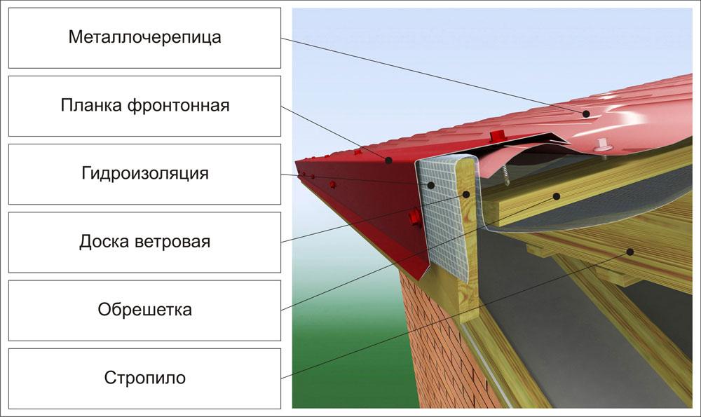 фронтонная планка